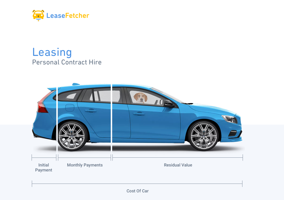 How Is Depreciation Calculated Leased Car